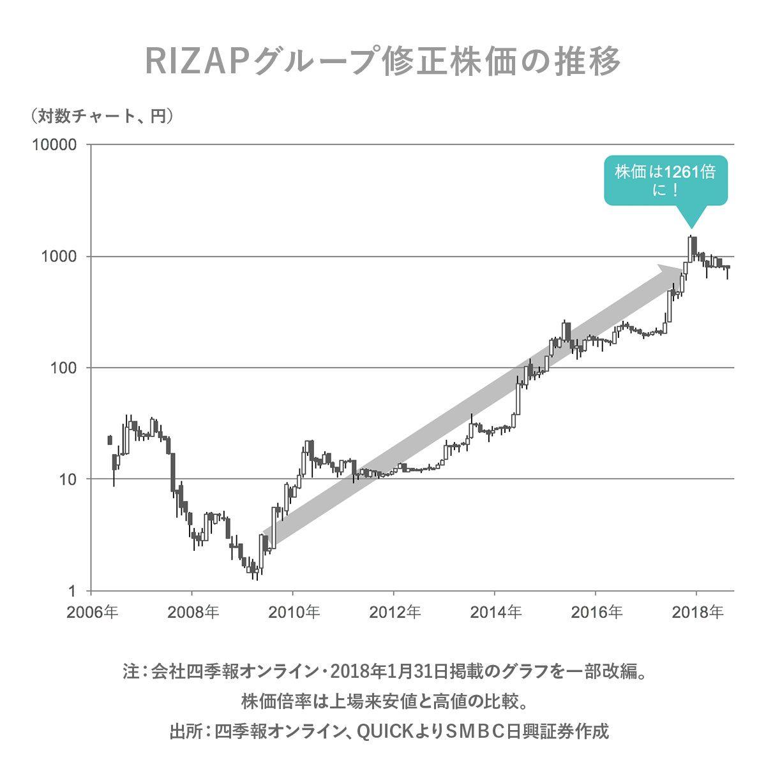 株価 サービス ペッパー フード