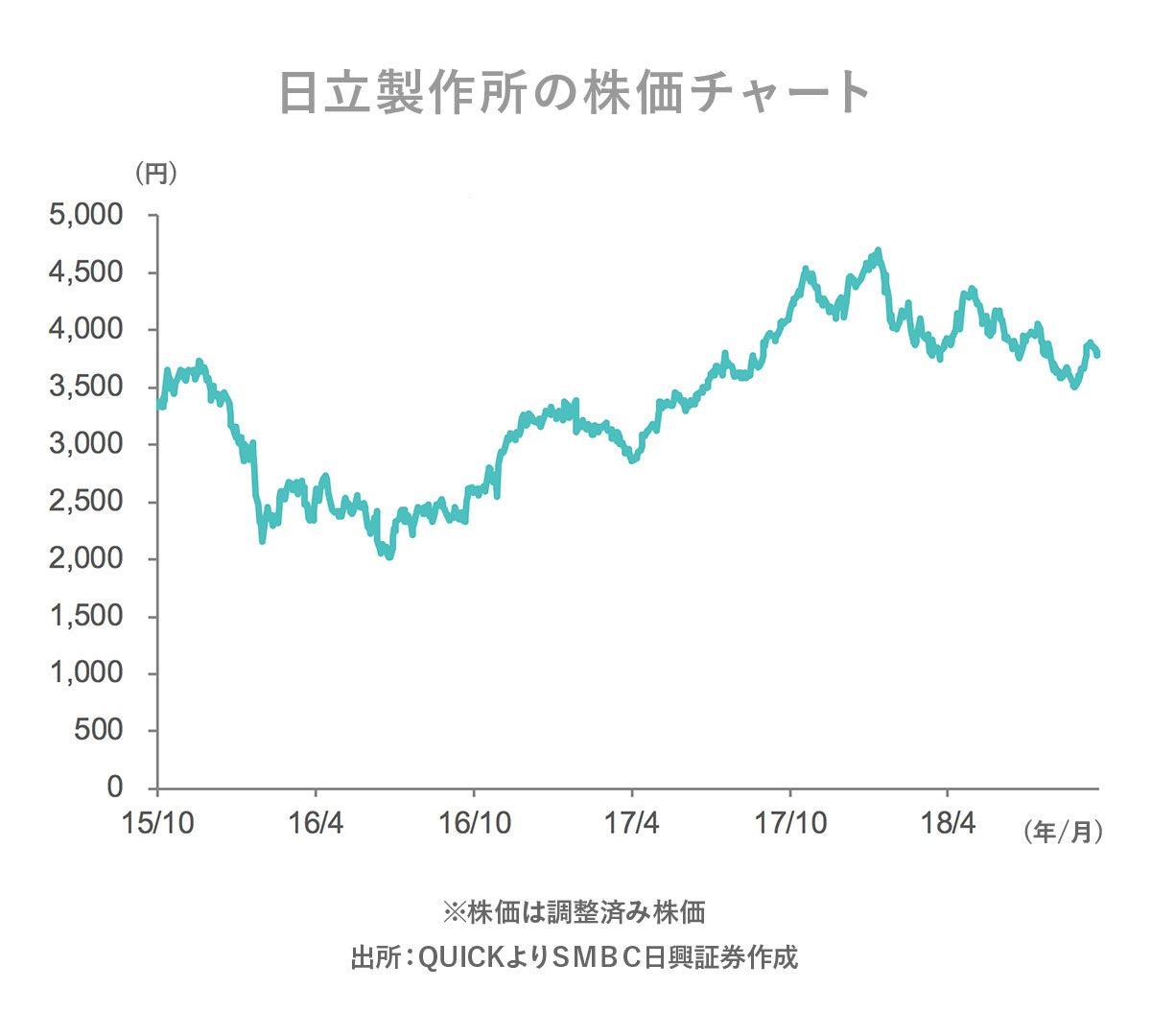 日立製作所株価