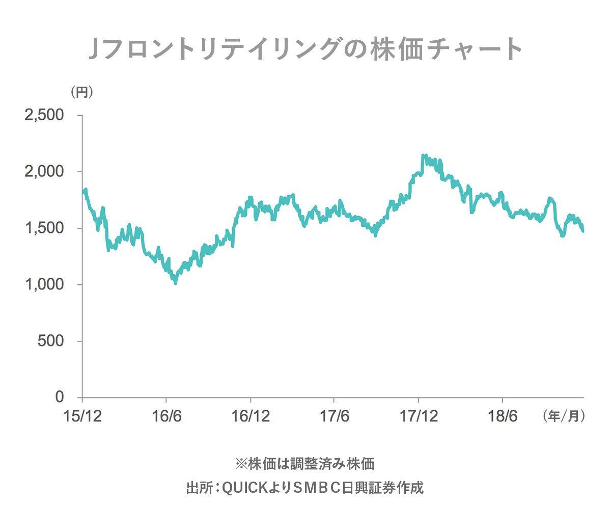 株価 j フロント
