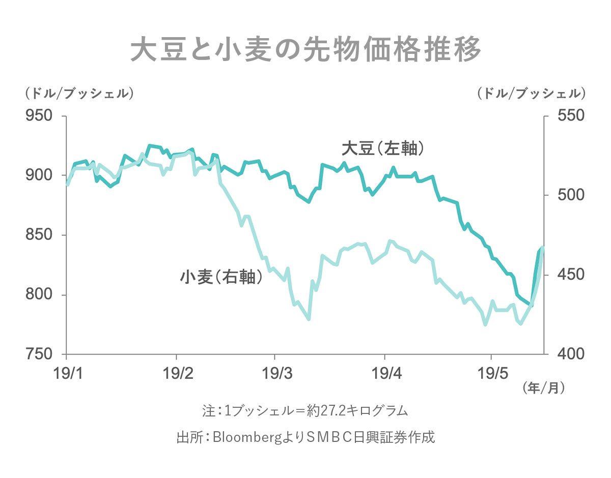 製油 株価 二 不