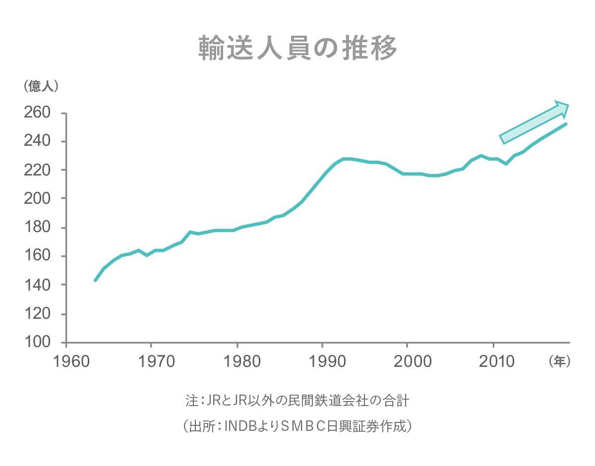 旅客 鉄道 株価 東日本
