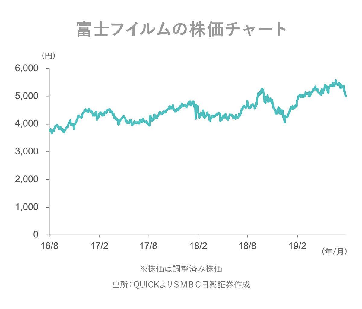 富士 フィルム 株価 チャート