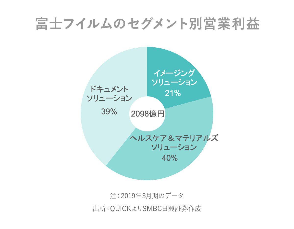 富士フイルム 株価 上がら ない
