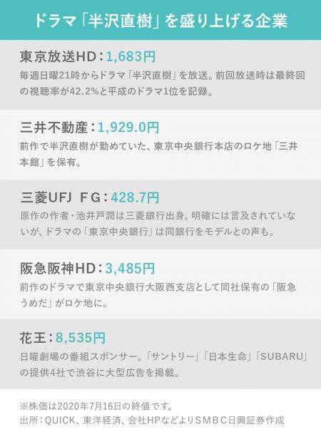株価 阪急 阪神