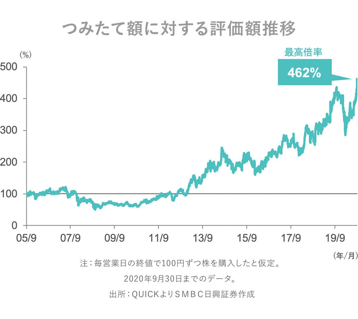 株価 エレコム